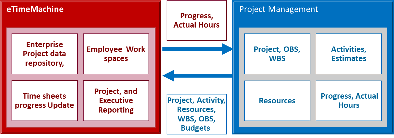 Diagram:eTimeMachine receives resource loaded activities and sends actual hours, dates, progress and status to MS Project and Primavera P6